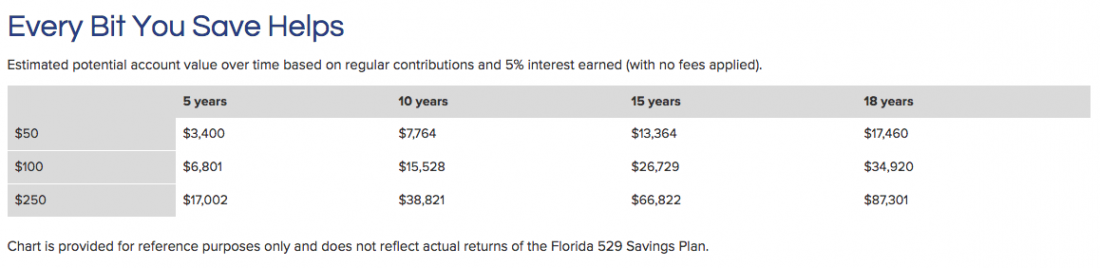 Florida Prepaid: College Planning
